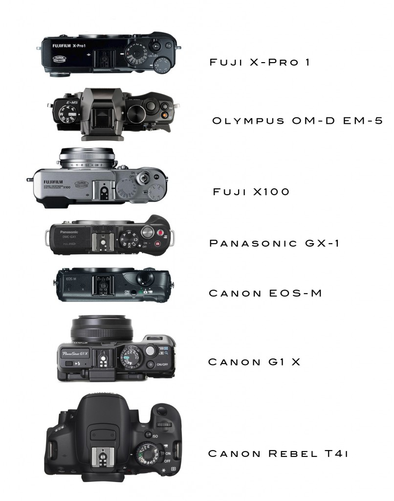 canon makes mirrorless official