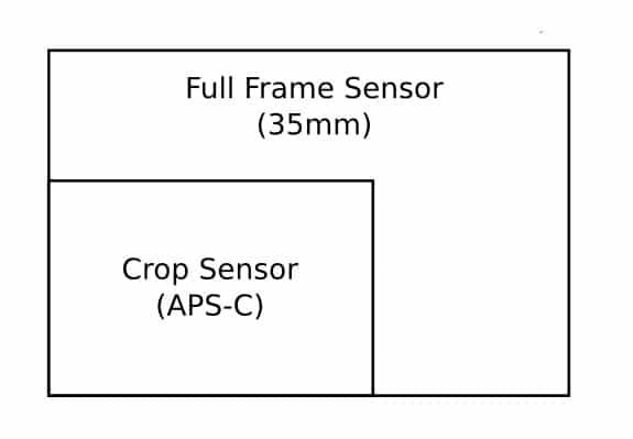 Canon 6D Vs. Canon 5D Mark 3 & Making The Jump To Full Frame
