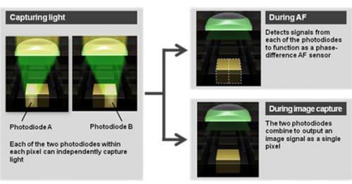 Canon's Dual Pixel CMOS AF